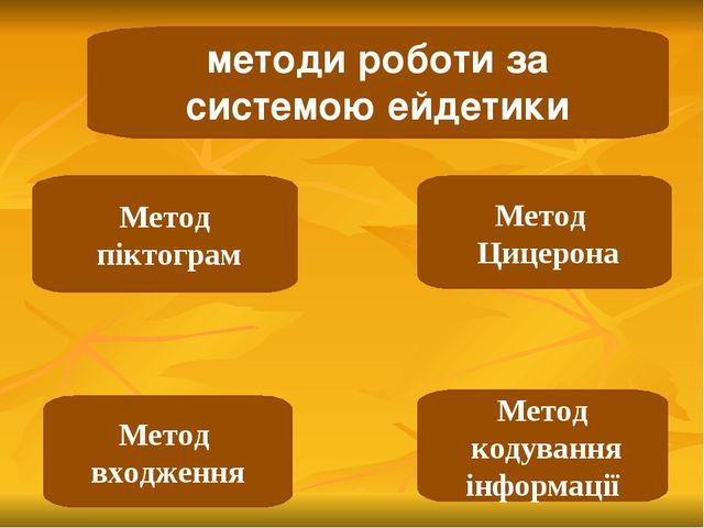 методи роботи за системою ейдетики Метод піктограм Метод кодування інформації...