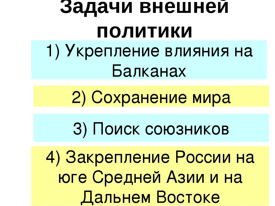 Задачи внешней политики 1) Укрепление влияния на Балканах 2) Сохранение мира...