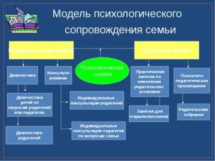 Консульти- рование Индивидуальная работа Психологическая служба Модель психо