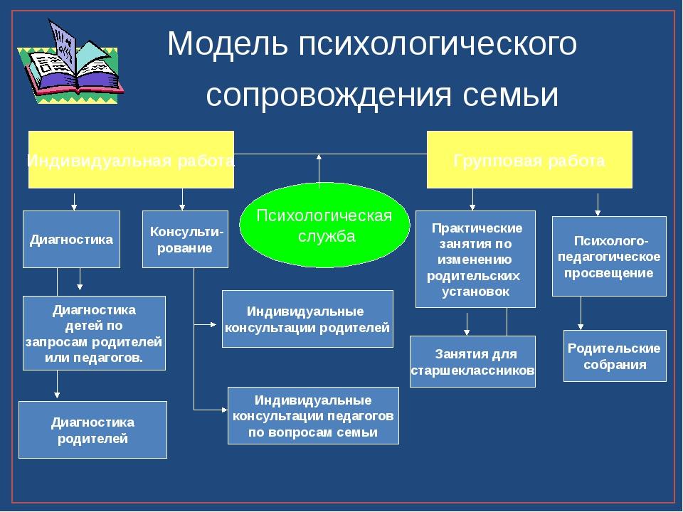 Консульти- рование Индивидуальная работа Психологическая служба Модель психо...