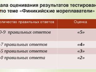 Шкала оценивания результатов тестирования по теме «Финикийские мореплаватели»