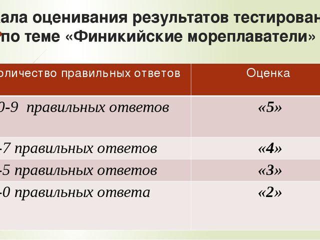 Шкала оценивания результатов тестирования по теме «Финикийские мореплаватели»...