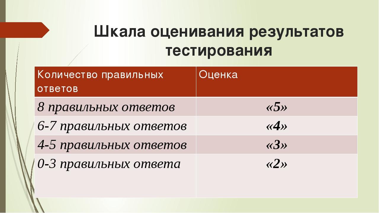 Шкала оценивания результатов тестирования Количество правильных ответов Оценк...
