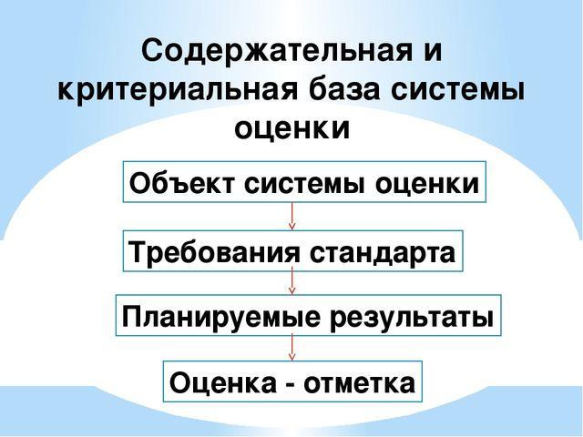 Содержательная и критериальная база системы оценки Объект системы оценки Треб...