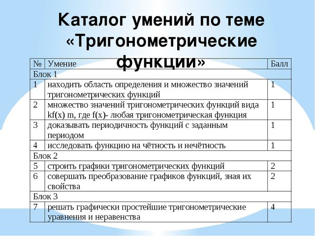Каталог умений по теме «Тригонометрические функции»