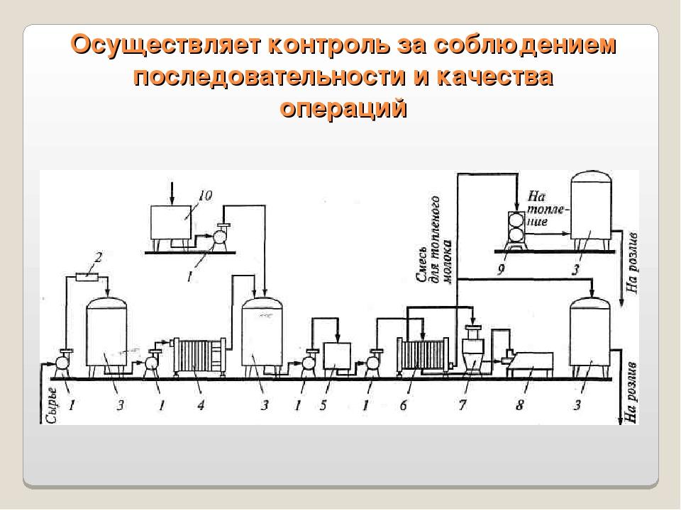 Осуществляет контроль за соблюдением последовательности и качества операций