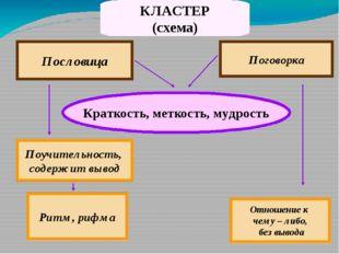 КЛАСТЕР (схема) Пословица Поговорка Краткость, меткость, мудрость Поучительно