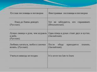 Русскиепословицы и поговорки Иностранныепословицы и поговорки Языкдо Киева д