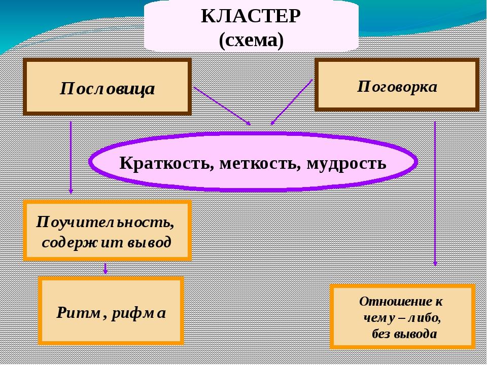 КЛАСТЕР (схема) Пословица Поговорка Краткость, меткость, мудрость Поучительно...
