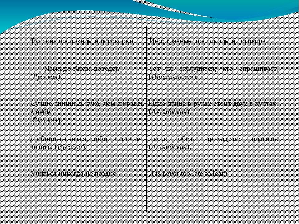 Русскиепословицы и поговорки Иностранныепословицы и поговорки Языкдо Киева д...