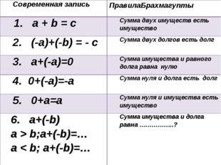 Современная записьПравилаБрахмагупты 1. a + b = сСумма двух имуществ есть