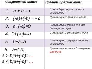 Современная записьПравила Брахмагупты 1. a + b = cСумма двух имуществ есть