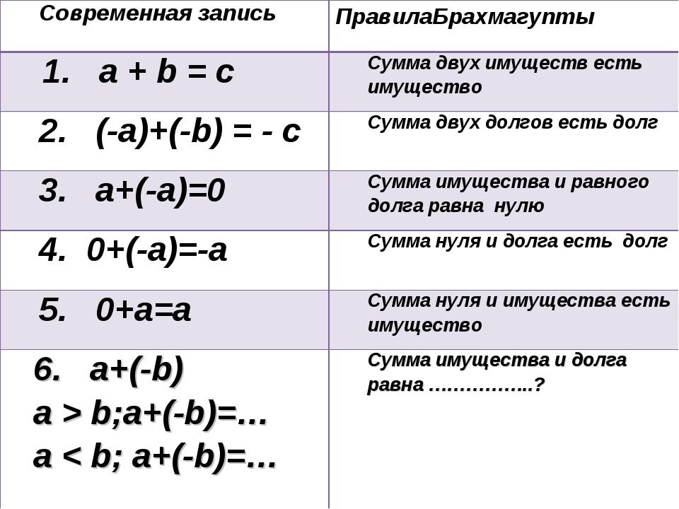 Современная записьПравилаБрахмагупты 1. a + b = сСумма двух имуществ есть...