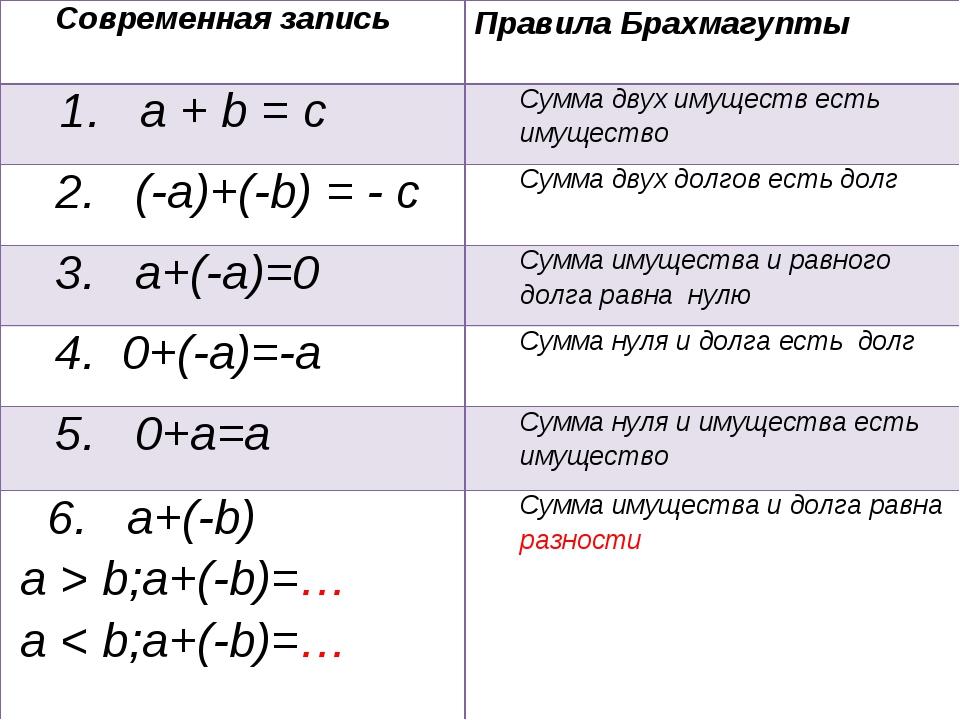 Современная записьПравила Брахмагупты 1. a + b = cСумма двух имуществ есть...