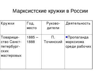 Марксистские кружки в России КружкиГод, местоРуково-дителиДеятельность Тов