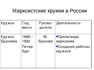 Марксистские кружки в России КружкиГод, местоРуково-дителиДеятельность Кру