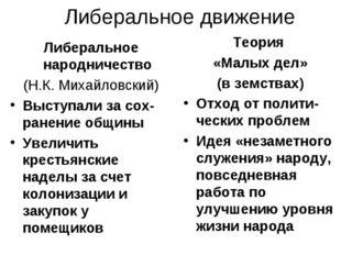 Либеральное движение Либеральное народничество (Н.К. Михайловский) Выступали