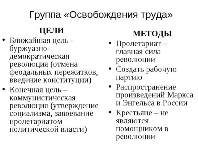 Группа «Освобождения труда» ЦЕЛИ Ближайшая цель - буржуазно-демократическая р...