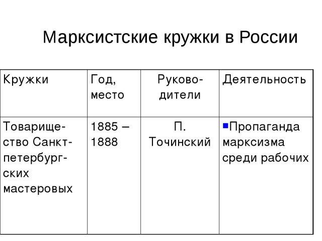Марксистские кружки в России КружкиГод, местоРуково-дителиДеятельность Тов...