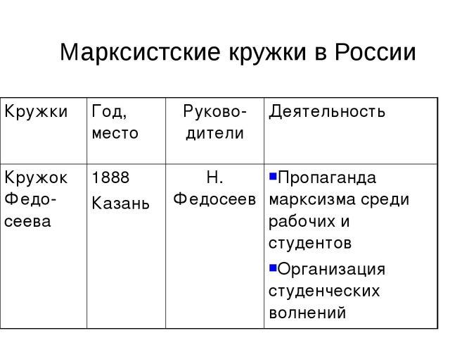 Марксистские кружки в России КружкиГод, местоРуково-дителиДеятельность Кру...