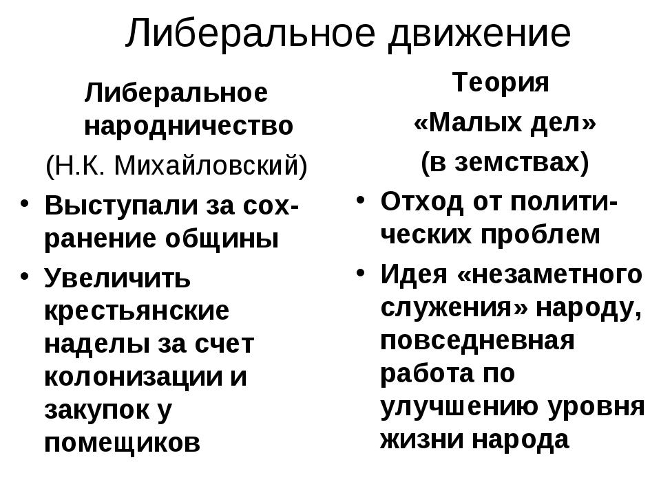 Либеральное движение Либеральное народничество (Н.К. Михайловский) Выступали...