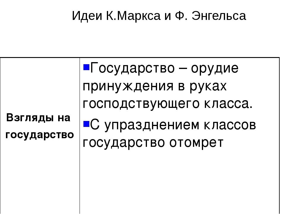 Идеи К.Маркса и Ф. Энгельса Взгляды на государствоГосударство – орудие прину...
