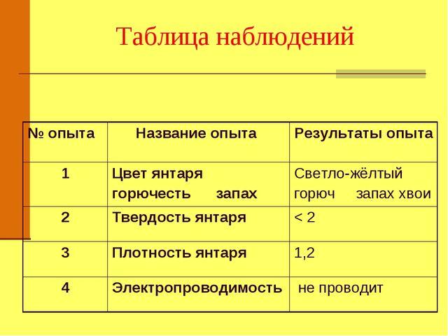 Таблица наблюдений № опыта Название опыта Результаты опыта 1Цвет янтаря го...