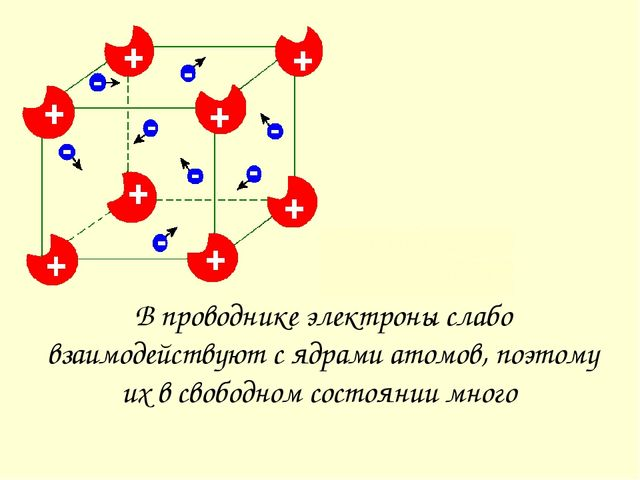 Строение диэлектрика В узлах решетки находятся нейтральные атомы Оторваться о...
