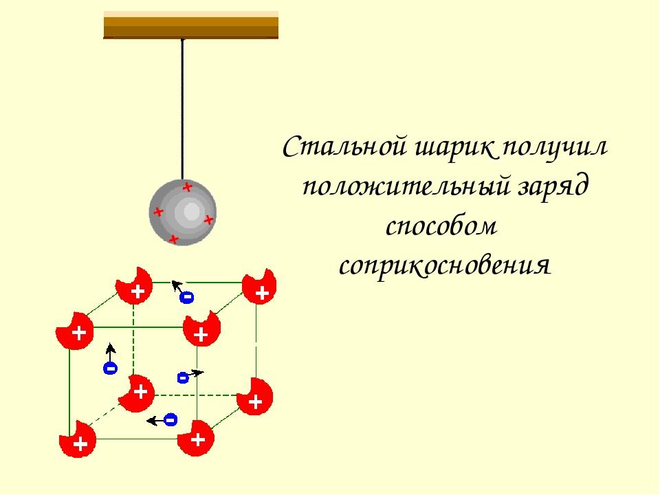 Стальной шарик, подвешенный на нити Кристаллическая решетка шарика Поднесем к...