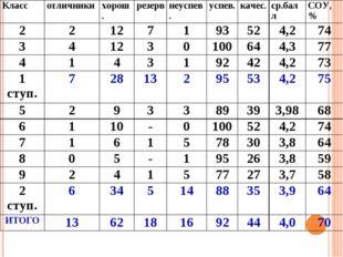 Классотличникихорош.резервнеуспев.успев.качес.ср.баллСОУ,% 221271