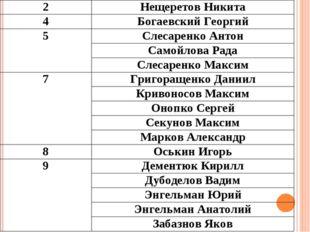 2Нещеретов Никита 4Богаевский Георгий 5Слесаренко Антон Самойлова Рада Сл
