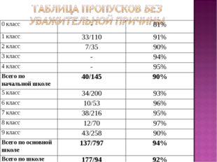0 класс-81% 1 класс33/11091% 2 класс7/3590% 3 класс-94% 4 класс-95%