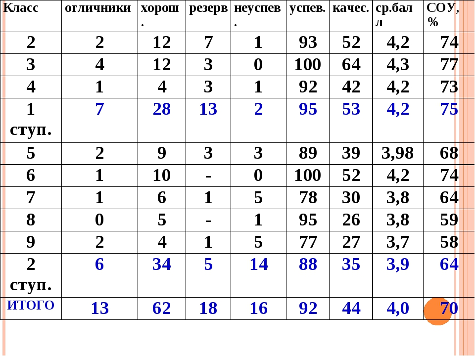 Классотличникихорош.резервнеуспев.успев.качес.ср.баллСОУ,% 221271...