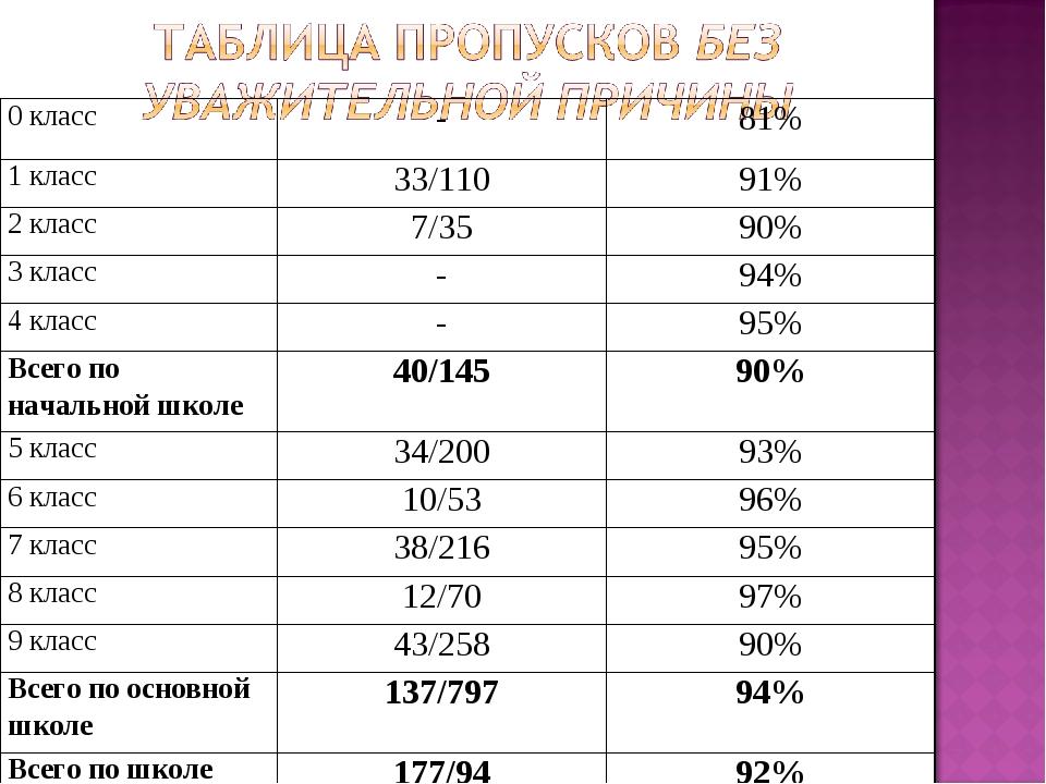 0 класс-81% 1 класс33/11091% 2 класс7/3590% 3 класс-94% 4 класс-95%...