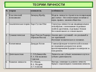 ТЕОРИИ ЛИЧНОСТИ №теорияосновательособенности 1.Классический психоанализЗ