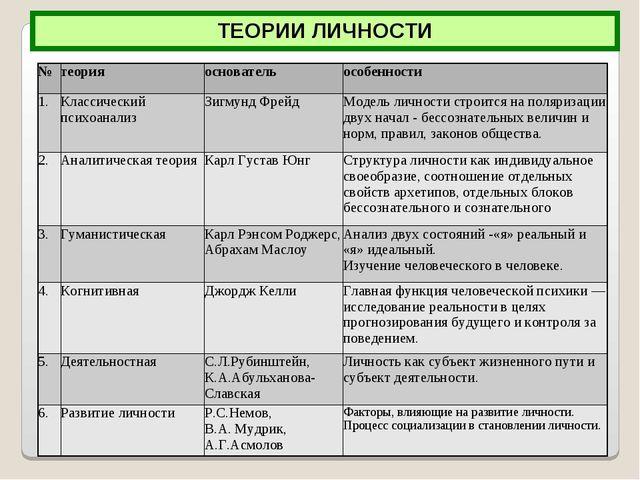 ТЕОРИИ ЛИЧНОСТИ №теорияосновательособенности 1.Классический психоанализЗ...