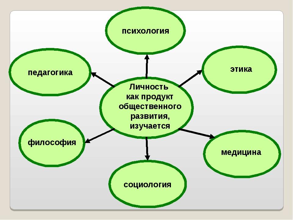 психология педагогика социология Личность как продукт общественного развития,...