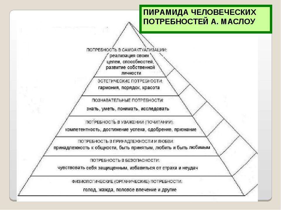 ПИРАМИДА ЧЕЛОВЕЧЕСКИХ ПОТРЕБНОСТЕЙ А. МАСЛОУ