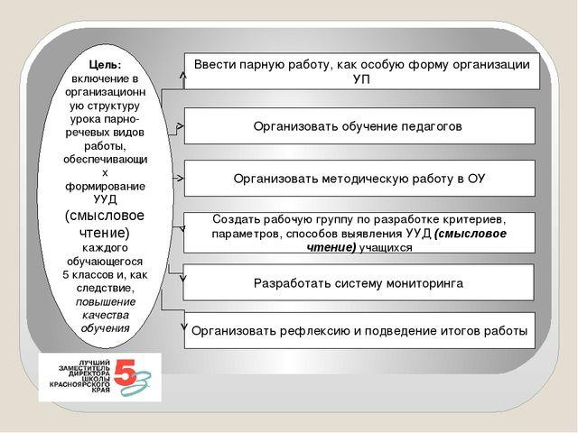 Цель: включение в организационную структуру урока парно-речевых видов работы,...