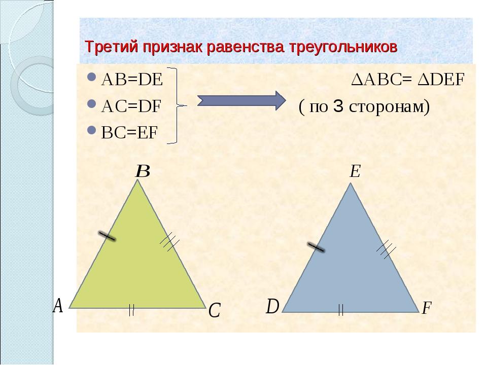 Третий признак равенства треугольников AB=DE ΔABC= ΔDEF AC=DF ( по 3 сторонам...