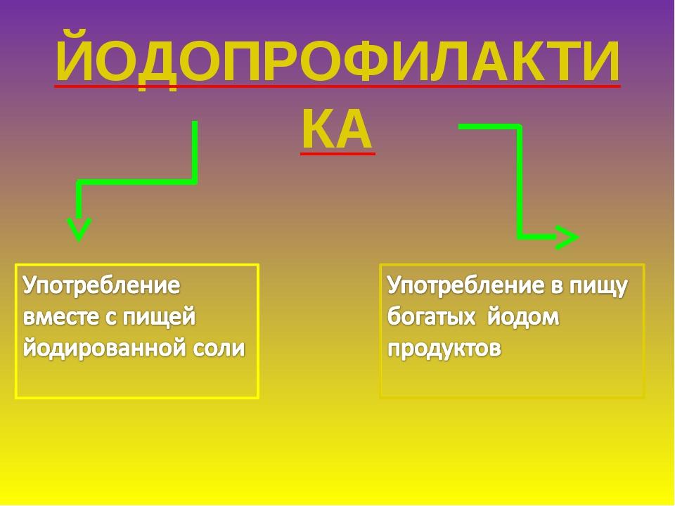 ЙОДОПРОФИЛАКТИКА