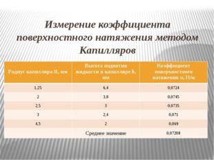 Измерение коэффициента поверхностного натяжения методом Капилляров Радиус кап
