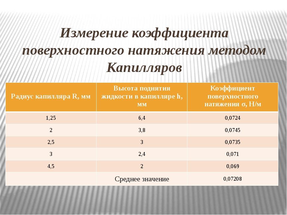 Измерение коэффициента поверхностного натяжения методом Капилляров Радиус кап...