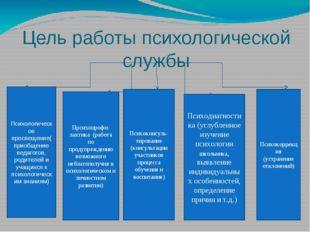 Цель работы психологической службы Психологическое просвещение(приобщение пед