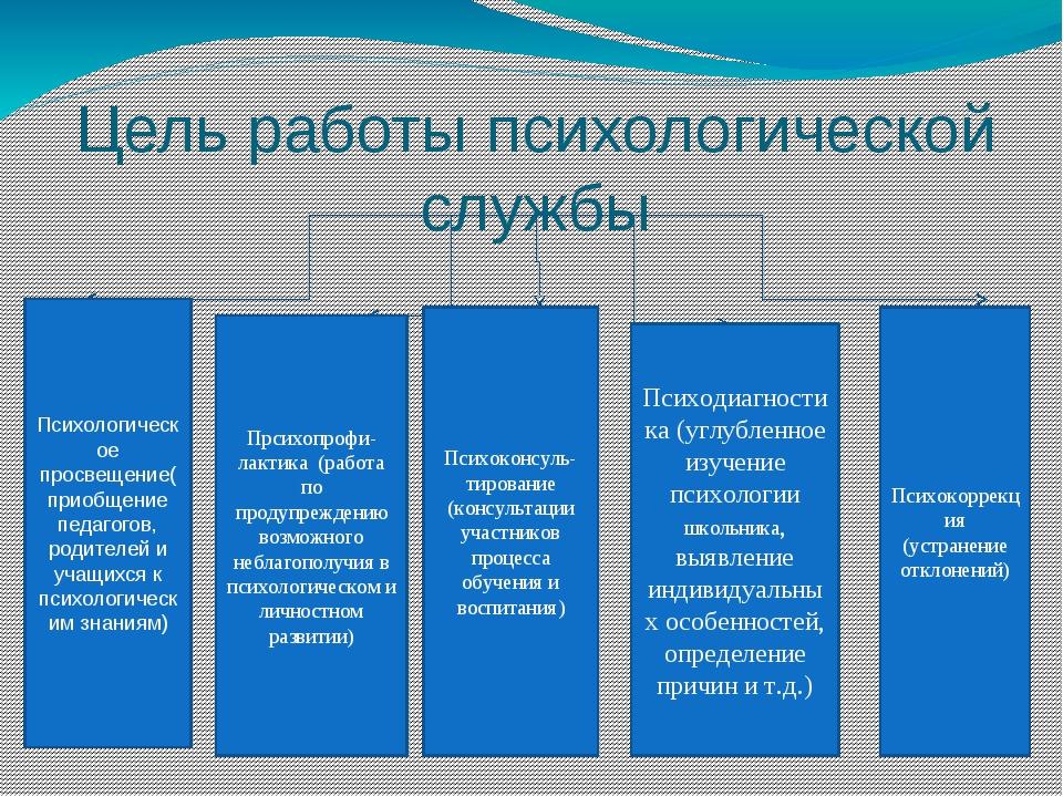 Цель работы психологической службы Психологическое просвещение(приобщение пед...