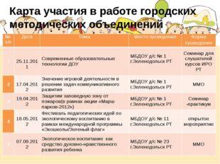 Карта участия в работе городских методических объединений № п/п Дата Тема Мес