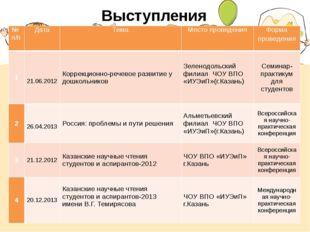 Выступления № п/п Дата Тема Место проведения Форма проведения 1 21.06.2012 Ко