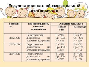 Результативность образовательной деятельности Учебный год Вид деятельности, н