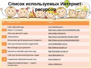 Список используемых Интернет- ресурсов № Название сайта Адрес 1 Сайт «Детски