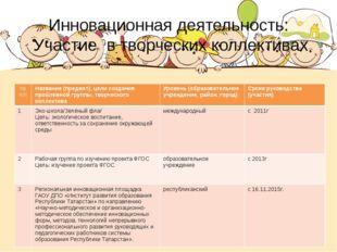 Инновационная деятельность: Участие в творческих коллективах № п/п Название (